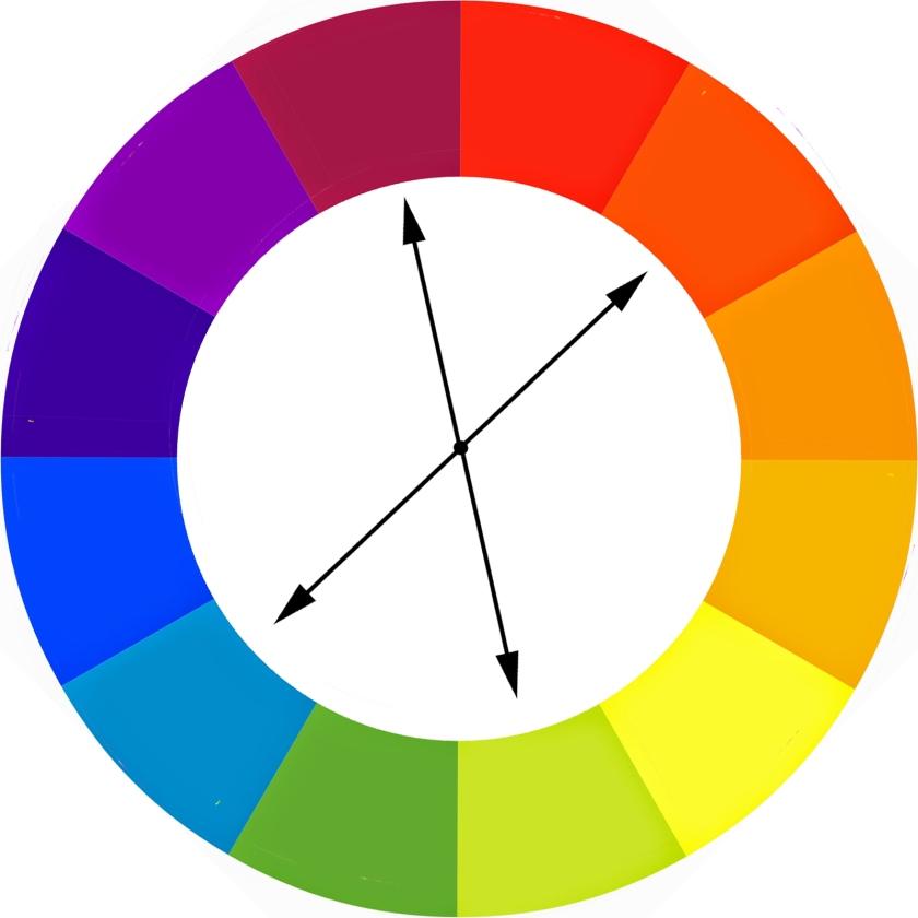 Tetradic colour wheel